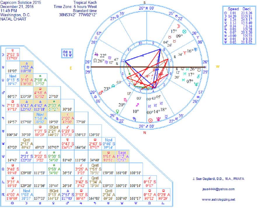 The Sky Chart Of Winter Solstice In Capricorn On December 22 2015 Washington DC